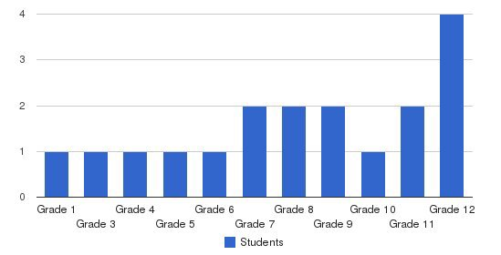Millville Baptist Academy Students by Grade