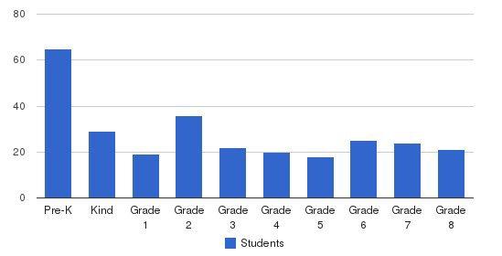St Romuald Interparochial School Students by Grade