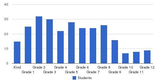 Walden School Corporation Students by Grade