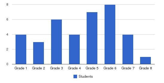 Churchill Academy Students by Grade