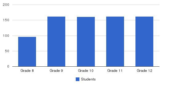 Archbishop Rummel High School Students by Grade