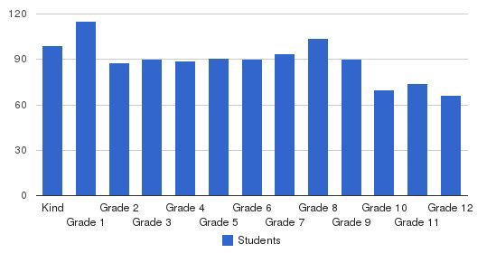 Calvary Baptist Academy Students by Grade