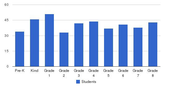 Carencro Catholic School Students by Grade