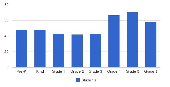 Catholic Elementary Of Pointe Coupee Students by Grade