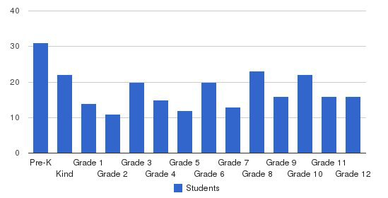 Claiborne Academy Students by Grade
