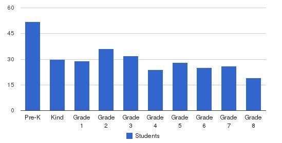 St Ignatius Elementary School Students by Grade