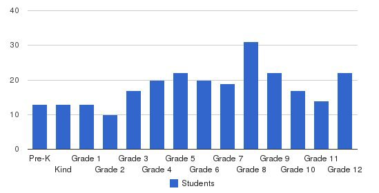 St. Joseph Elementary High School Students by Grade