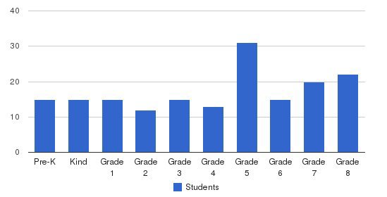 St. Rita School Students by Grade
