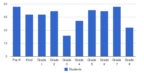 St. Edward The Confessor School Students by Grade