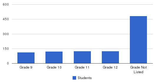 Cheverus High School Students by Grade