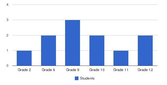 Dexter Christian Academy Students by Grade