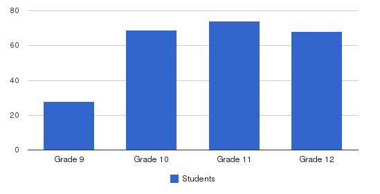 Gould Academy Students by Grade