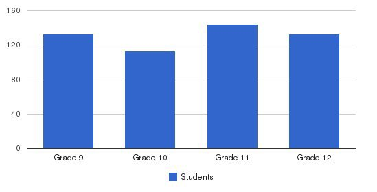 Lincoln Academy Students by Grade