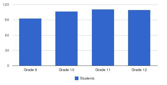 Maine Central Institute Students by Grade