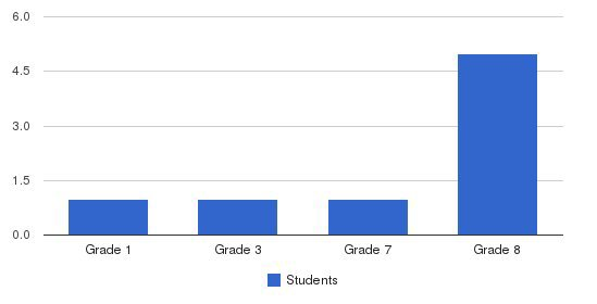 North Star Christian School Students by Grade