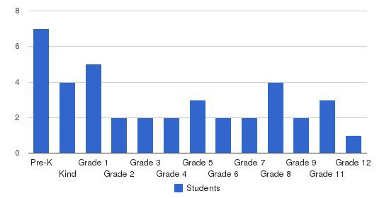 Ossipee Valley Christian School Students by Grade