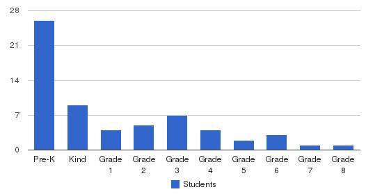 Pen Bay Christian School Students by Grade