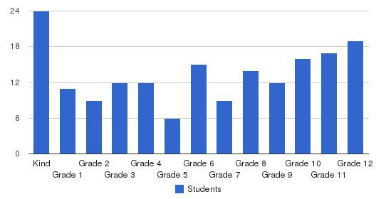 Seacoast Christian School Students by Grade