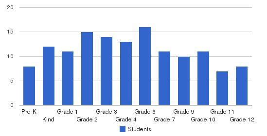 Temple Academy Students by Grade
