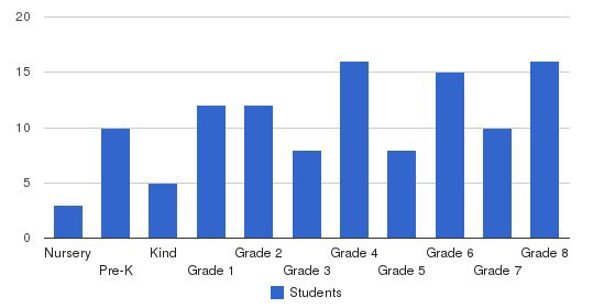 The Bay School Students by Grade
