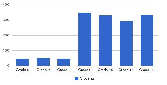 Thornton Academy Students by Grade
