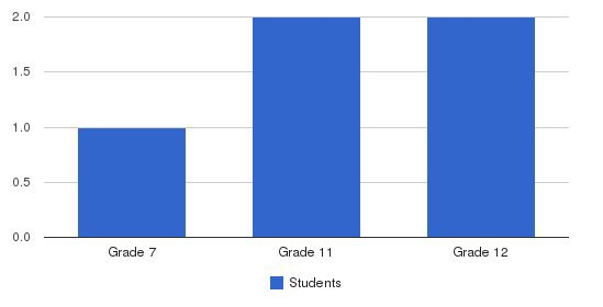 West Sumner Christian School Students by Grade