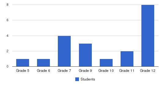 Margaret Murphy Center For Children-main Students by Grade