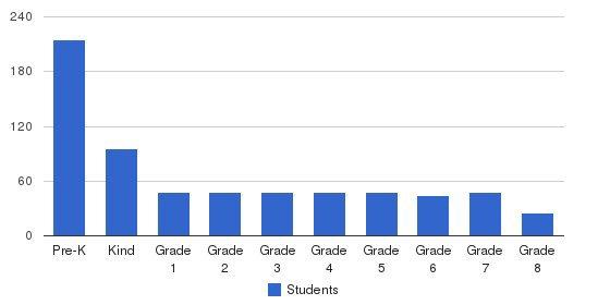 Adventure Christian School Students by Grade