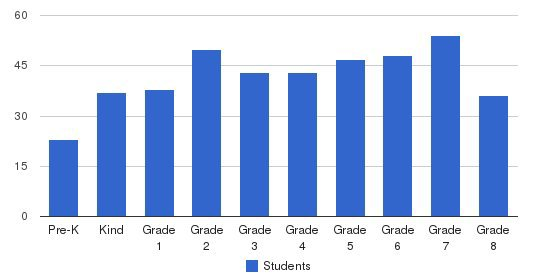 Archbishop Neale School Students by Grade