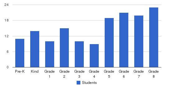 Ascension Parish School Students by Grade