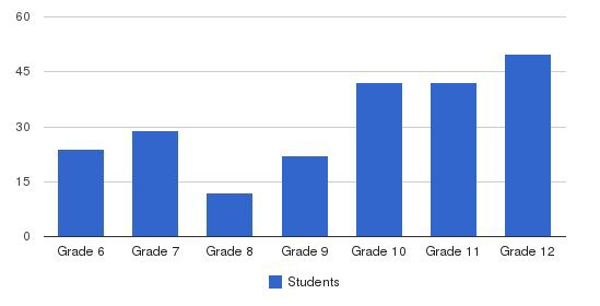 Baltimore Middle & Upper School Students by Grade