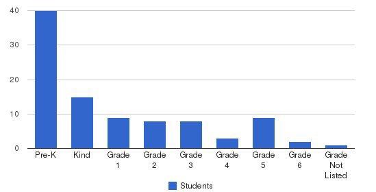 Bay Montessori School Students by Grade