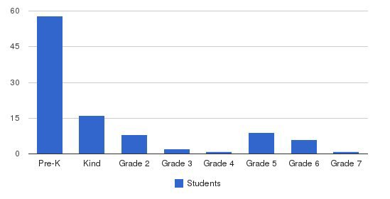 Bel Forest Christian Academy Students by Grade
