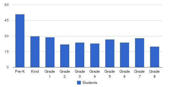 Cardinal Hickey Academy Students by Grade