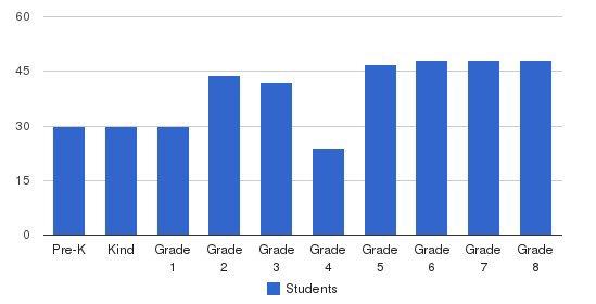 Cardinal Shehan School Students by Grade