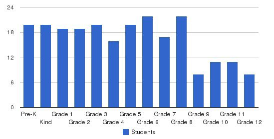 Chesapeake Christian School Students by Grade