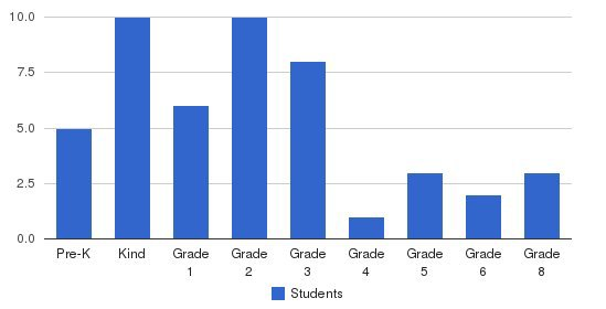 Crossroads Adventist School Students by Grade