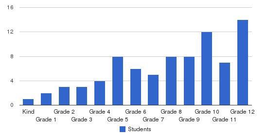 Aldar Academy Students by Grade