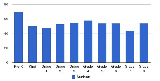 Forcey Christian School Pk-8 Students by Grade