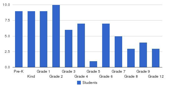 Gateway Christian Academy Students by Grade
