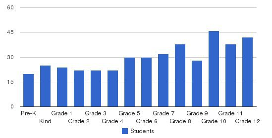 Harford Christian School Students by Grade