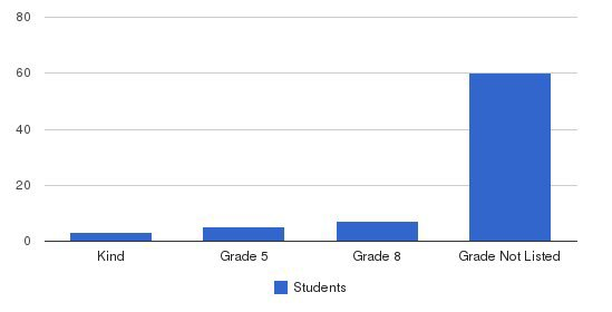 The Highlands School Students by Grade