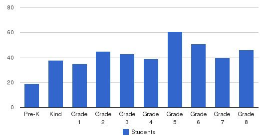 Holy Redeemer Catholic Elementary School Students by Grade