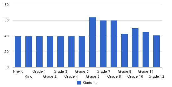 Indian Creek School Students by Grade