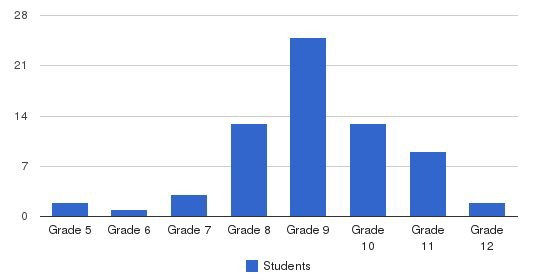Higdon Hill School Students by Grade