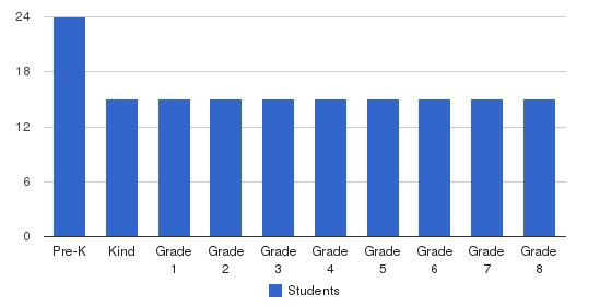 Kent School Students by Grade
