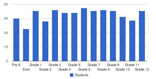 Key School Students by Grade