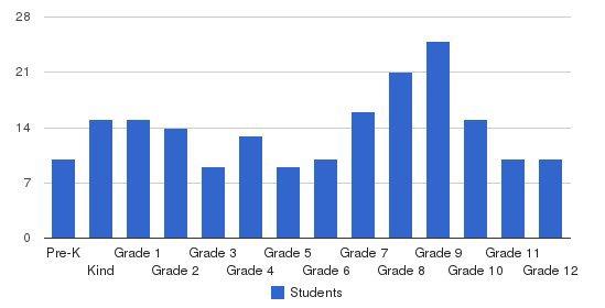 Lanham Christian School Students by Grade