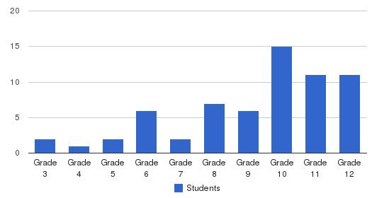 Laurel Hall School - Hagerstown Students by Grade