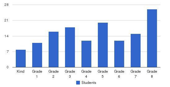 Mother Catherine Spalding School Students by Grade